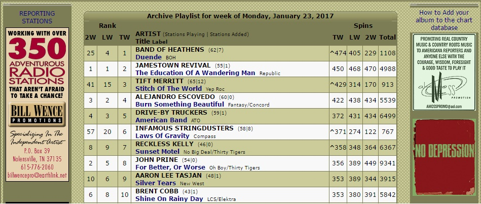 The Band Of Heathens New Al Duende Is 1 On Americana Radio Charts Fellow Frontier Touring Artists Reckless Kelly And Jim Lauderdale Also Made It